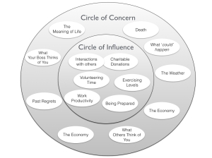 circle-of-influence-circle-of-concern