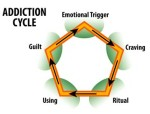 addiction_cycle